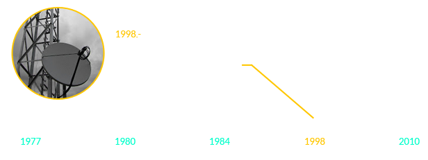 Historia SIECAR S.A.C